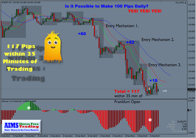 117 Pips within 43 minutes today the 8th of 2013