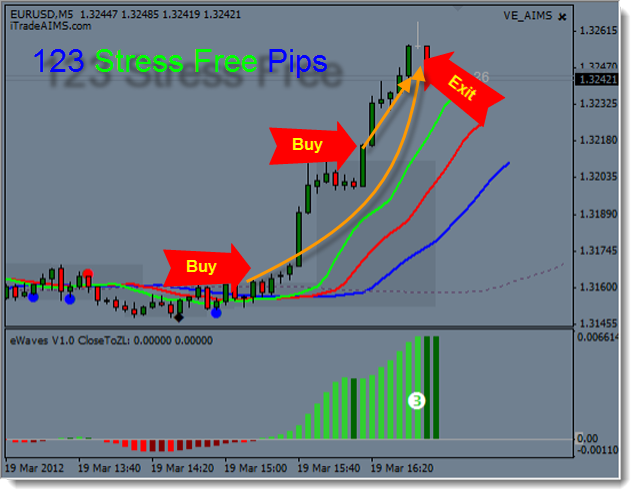 AIMS Stress FREE Trading System