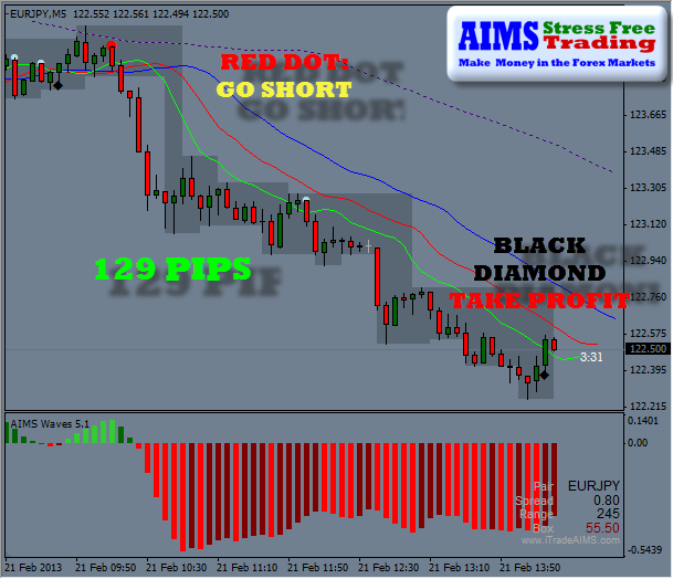 129 PIPS EURO YEN TODAY THE 21ST OF FEB 2013