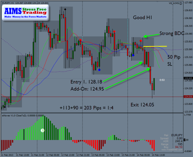 203 Pips on Higher Time frames today the Valentines Day