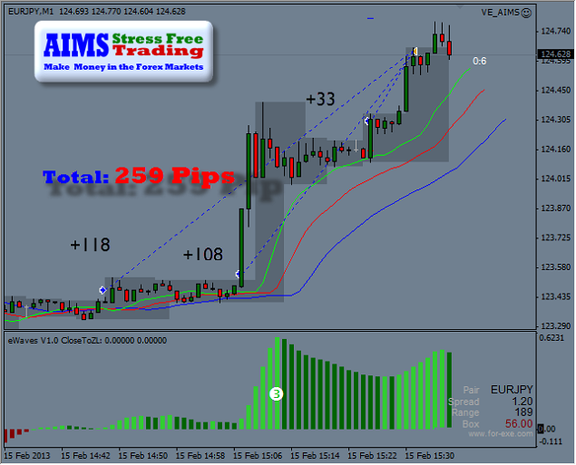 259 Pips within 43 pips