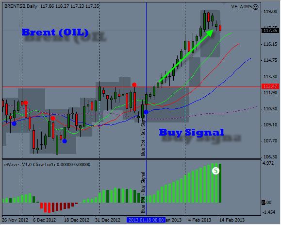 Brent Buy Signal 50 Points Profit