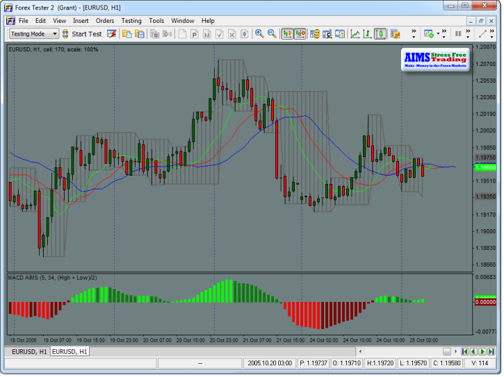 Forex Tester and AIMS Indicators ~FREE for AIMS Members